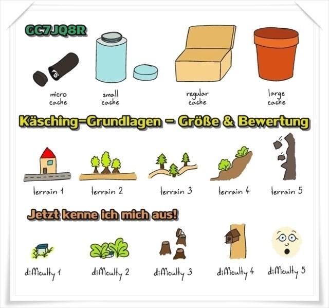 Käsching-Grundlagen - Größe & Bewertung